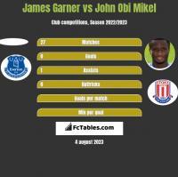 James Garner vs John Obi Mikel h2h player stats