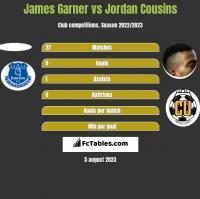 James Garner vs Jordan Cousins h2h player stats