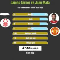 James Garner vs Juan Mata h2h player stats