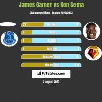 James Garner vs Ken Sema h2h player stats