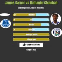 James Garner vs Nathaniel Chalobah h2h player stats