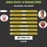 James Garner vs Nemanja Matic h2h player stats