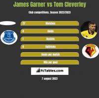 James Garner vs Tom Cleverley h2h player stats