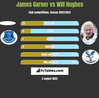 James Garner vs Will Hughes h2h player stats