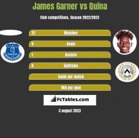 James Garner vs Quina h2h player stats