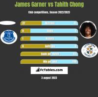 James Garner vs Tahith Chong h2h player stats