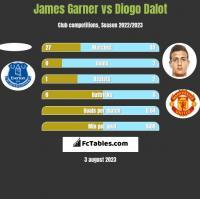James Garner vs Diogo Dalot h2h player stats