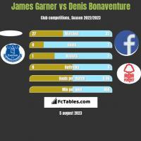 James Garner vs Denis Bonaventure h2h player stats