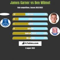 James Garner vs Ben Wilmot h2h player stats