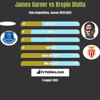 James Garner vs Krepin Diatta h2h player stats