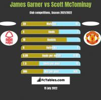 James Garner vs Scott McTominay h2h player stats