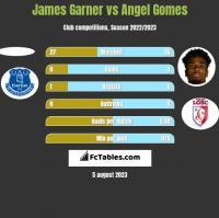 James Garner vs Angel Gomes h2h player stats