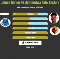 James Garner vs Ayotomiwa Dele-Bashiru h2h player stats