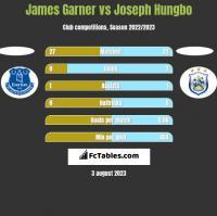 James Garner vs Joseph Hungbo h2h player stats