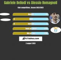 Gabriele Bellodi vs Alessio Romagnoli h2h player stats