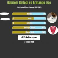 Gabriele Bellodi vs Armando Izzo h2h player stats