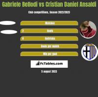 Gabriele Bellodi vs Cristian Daniel Ansaldi h2h player stats