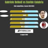Gabriele Bellodi vs Davide Calabria h2h player stats