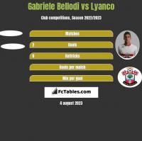 Gabriele Bellodi vs Lyanco h2h player stats