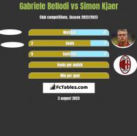 Gabriele Bellodi vs Simon Kjaer h2h player stats