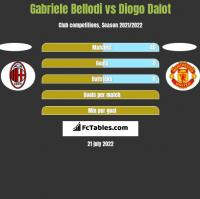Gabriele Bellodi vs Diogo Dalot h2h player stats