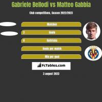 Gabriele Bellodi vs Matteo Gabbia h2h player stats
