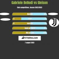Gabriele Bellodi vs Gleison h2h player stats