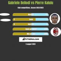 Gabriele Bellodi vs Pierre Kalulu h2h player stats