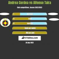 Andrea Cordea vs Alfonso Taira h2h player stats