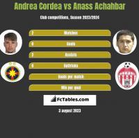 Andrea Cordea vs Anass Achahbar h2h player stats