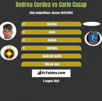 Andrea Cordea vs Carlo Casap h2h player stats
