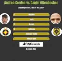 Andrea Cordea vs Daniel Offenbacher h2h player stats