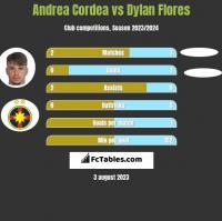 Andrea Cordea vs Dylan Flores h2h player stats