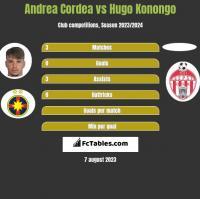 Andrea Cordea vs Hugo Konongo h2h player stats