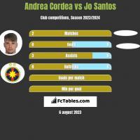 Andrea Cordea vs Jo Santos h2h player stats