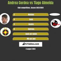 Andrea Cordea vs Tiago Almeida h2h player stats