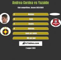 Andrea Cordea vs Yazalde h2h player stats