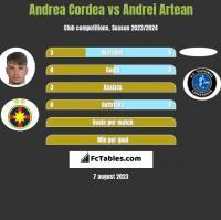 Andrea Cordea vs Andrei Artean h2h player stats