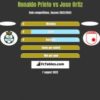 Ronaldo Prieto vs Jose Ortiz h2h player stats