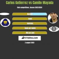 Carlos Gutierrez vs Camilo Mayada h2h player stats