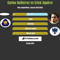 Carlos Gutierrez vs Erick Aguirre h2h player stats