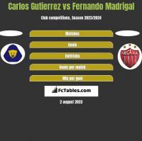 Carlos Gutierrez vs Fernando Madrigal h2h player stats
