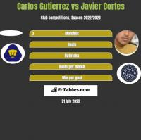 Carlos Gutierrez vs Javier Cortes h2h player stats