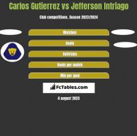 Carlos Gutierrez vs Jefferson Intriago h2h player stats