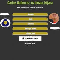 Carlos Gutierrez vs Jesus Isijara h2h player stats