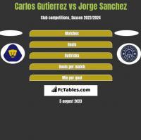Carlos Gutierrez vs Jorge Sanchez h2h player stats