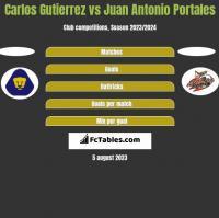 Carlos Gutierrez vs Juan Antonio Portales h2h player stats
