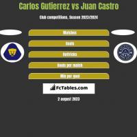 Carlos Gutierrez vs Juan Castro h2h player stats