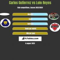 Carlos Gutierrez vs Lolo Reyes h2h player stats