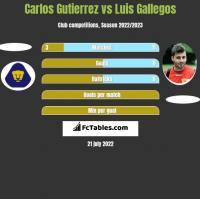 Carlos Gutierrez vs Luis Gallegos h2h player stats
